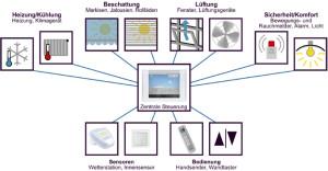 Wintergarten-Steuerung-Schema